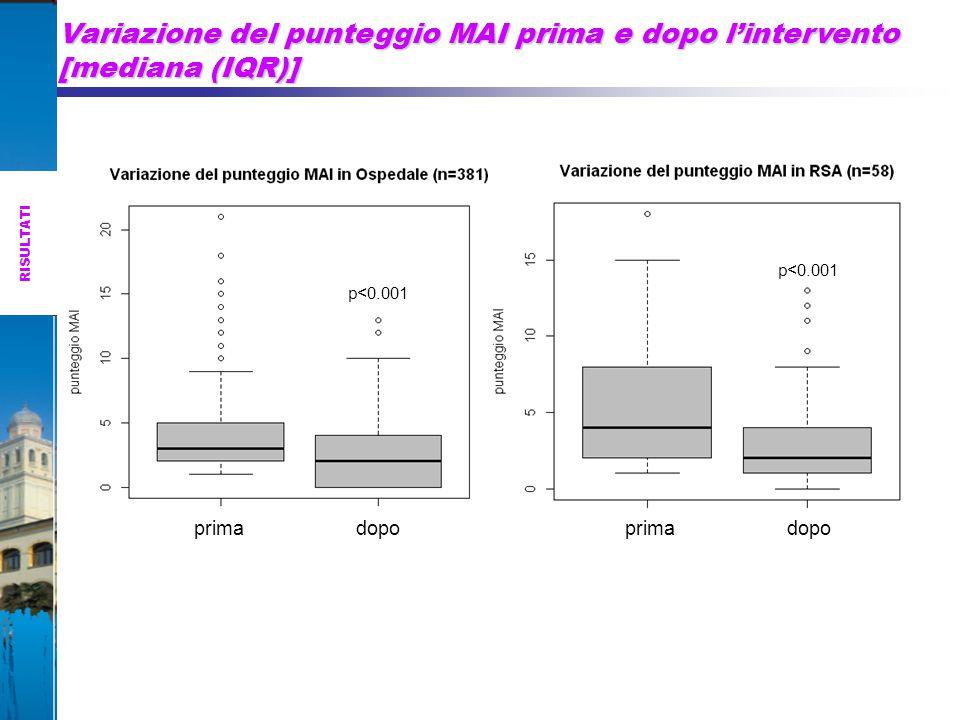 Variazione del punteggio MAI prima e dopo l'intervento [mediana (IQR)]